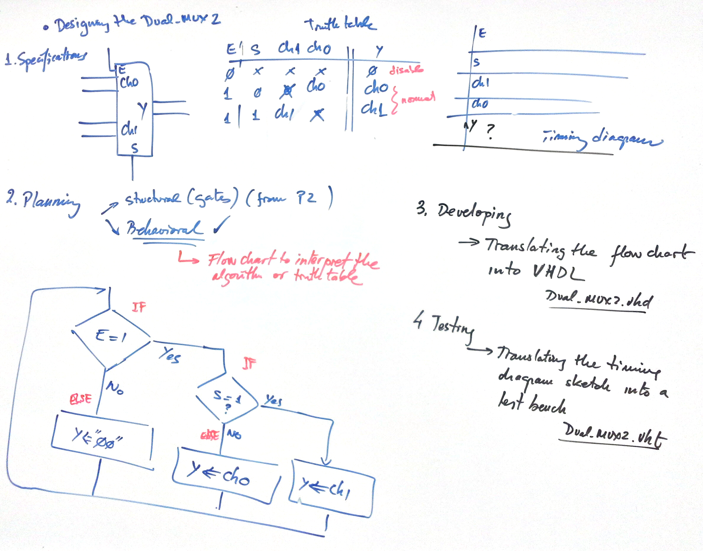 Digital Circuits And Systems I Sistemes Digitals Csd Circuit Diagram Discussion