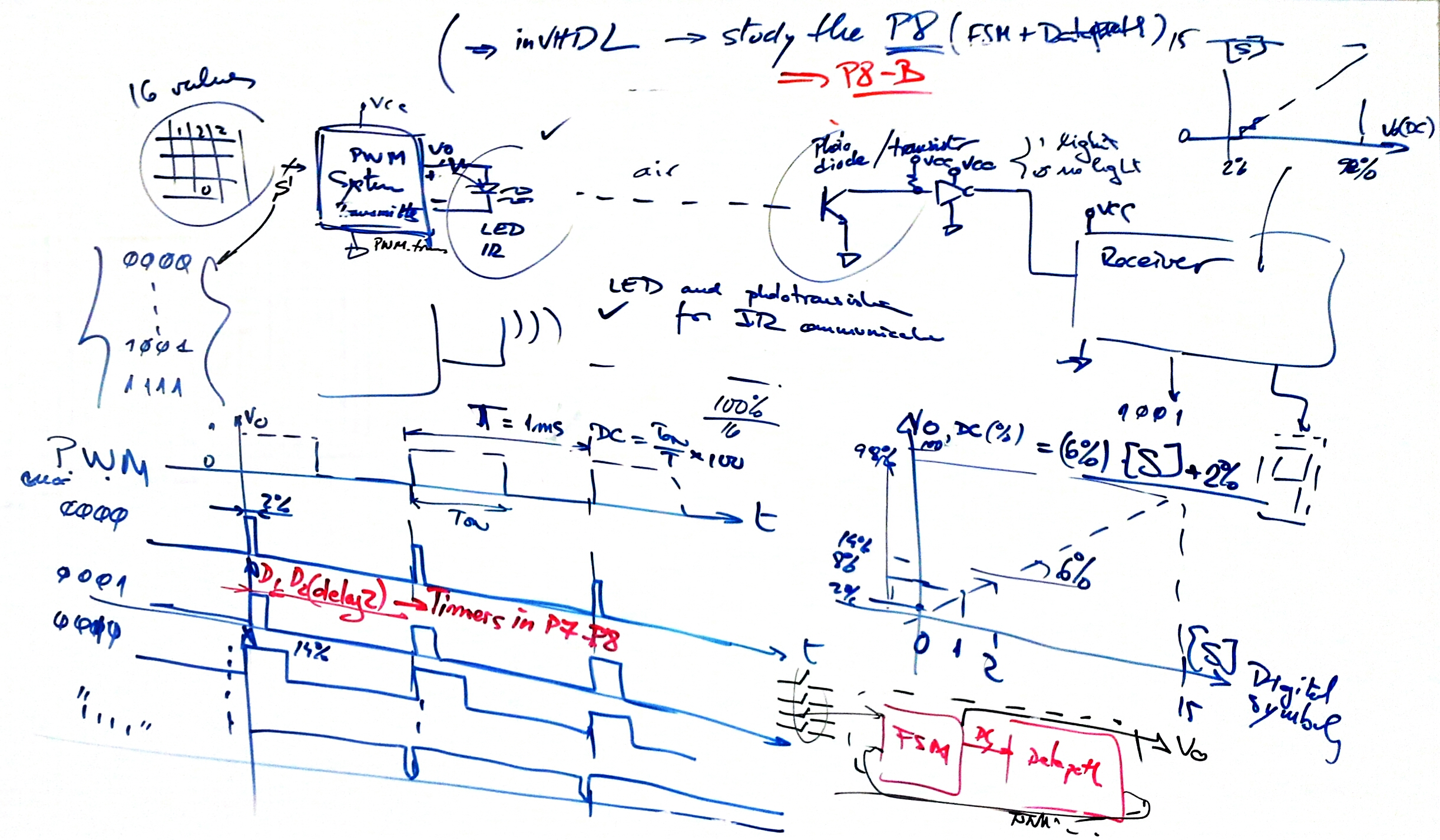 Digital Circuits and Systems - Circuits i Sistemes Digitals